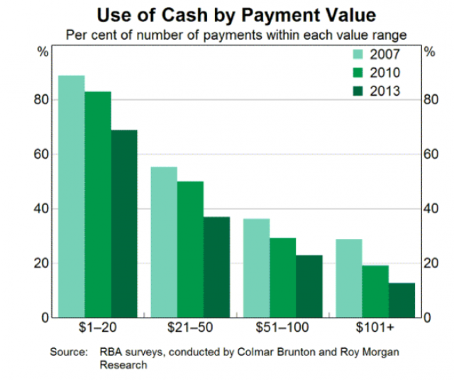 cash payments on decrease