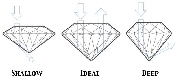 The Four Cs - Diamond cut