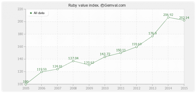 Ruby Values