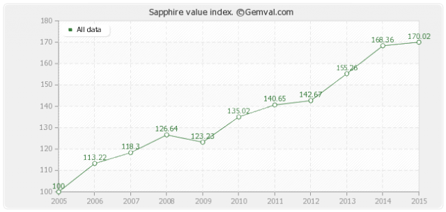 Sapphire values