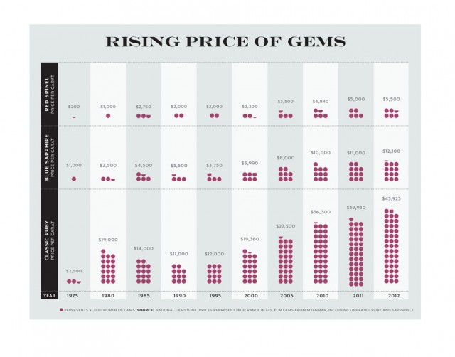 Rising Price gems  ref Wall street Journal