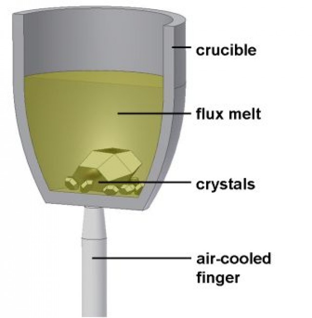 flux melt method