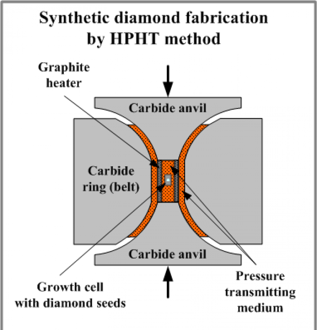 HPHT method for diamonds