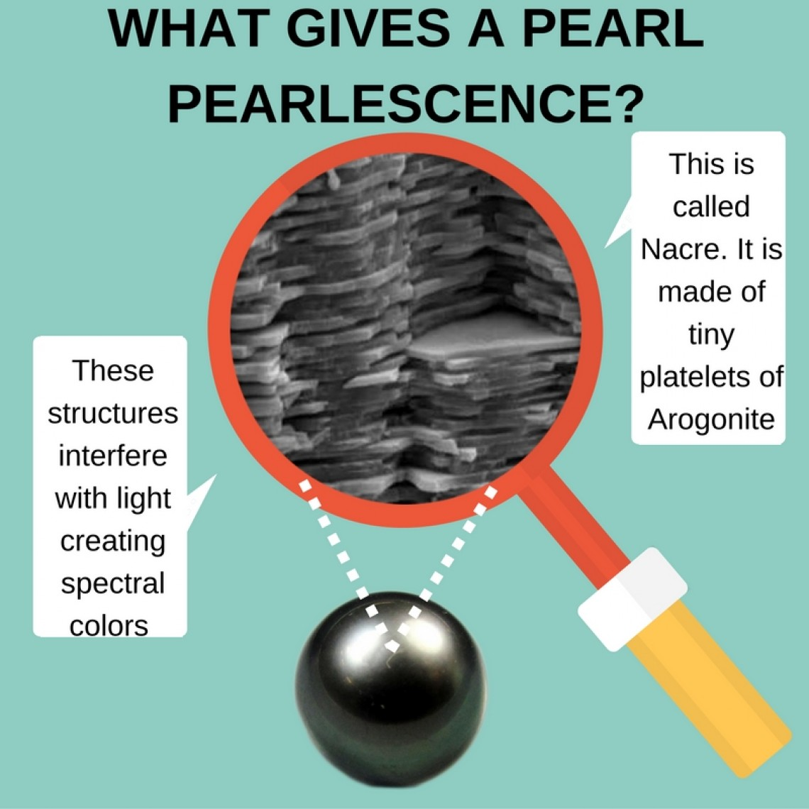 types of pearls - what is nacre