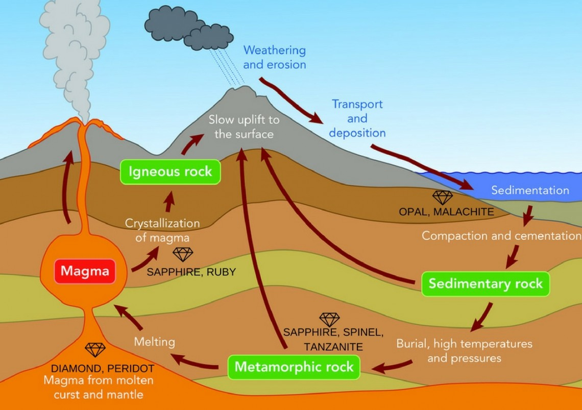 how do gemstones form the rock cycle