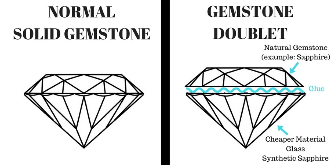 How to detect a gemstone doublet
