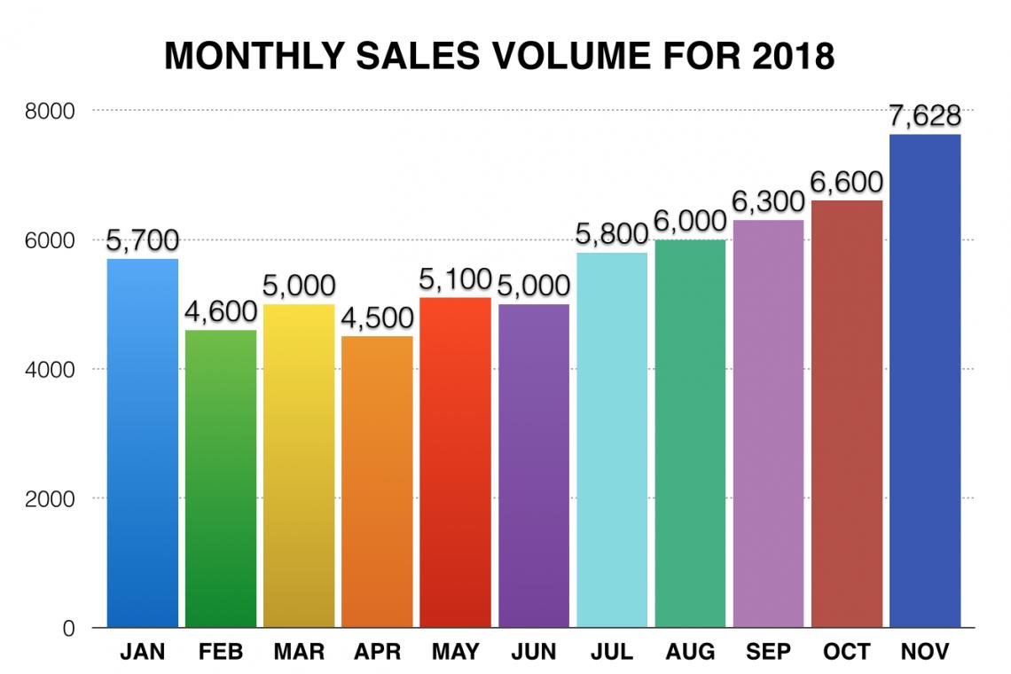 2018 Monthly Gemstone Trend