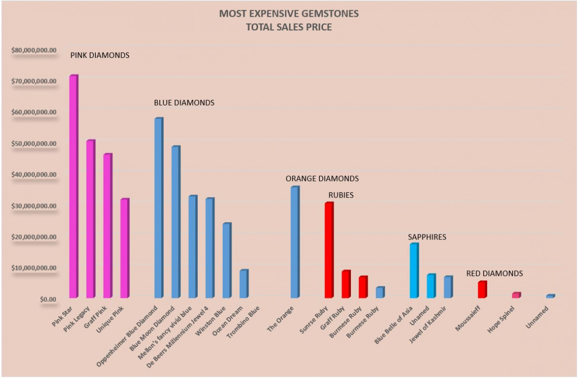 most expensive gemstones in the world total sale price