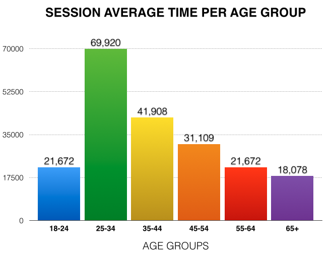 Session average time per age group gemstone trends 2018
