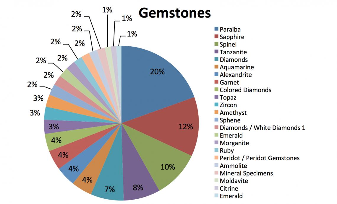 Gemstones trends 2018