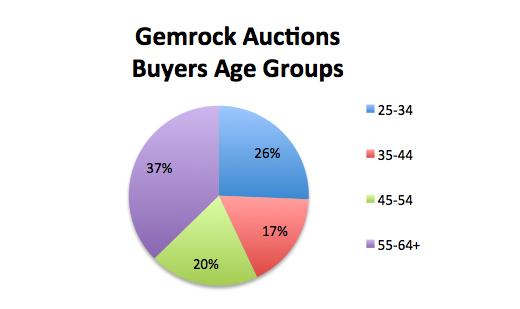 Gemstone Buyers Age Group