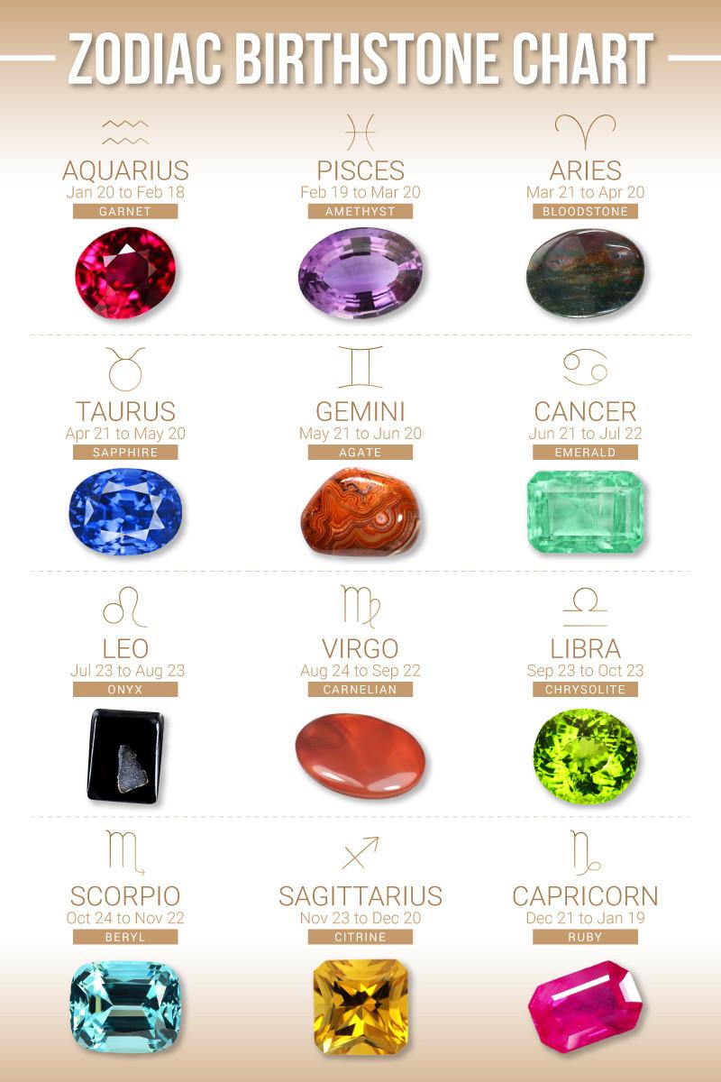 Zodiac Birthstones Chart