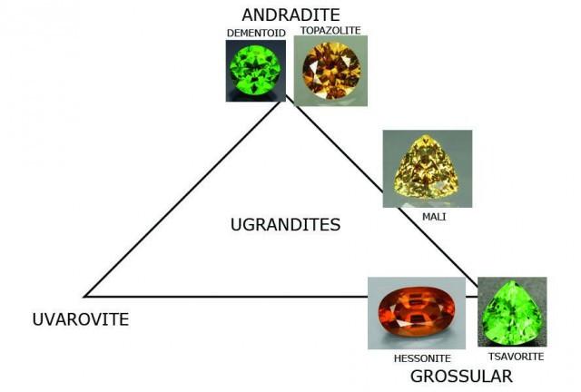 Ugrandites