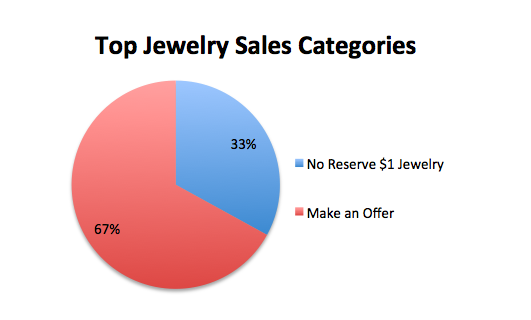 Top jewelry sales categories Quarterly report 2019