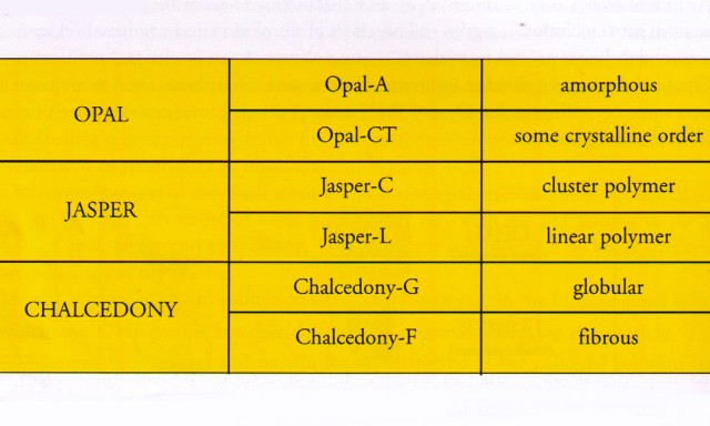 opal type A