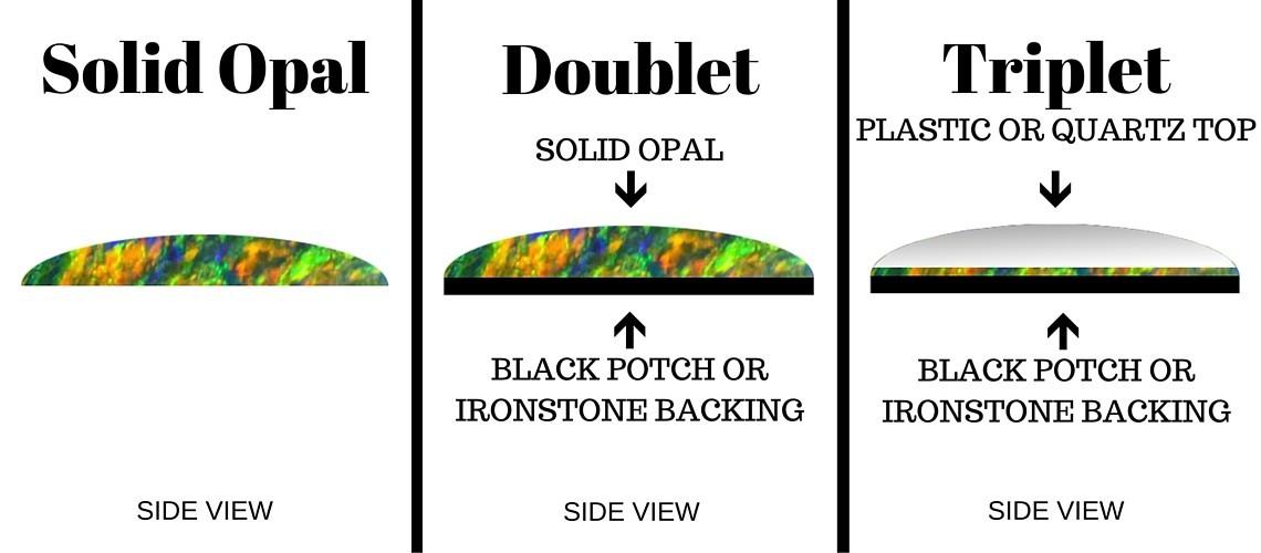 Opal Triplet Information