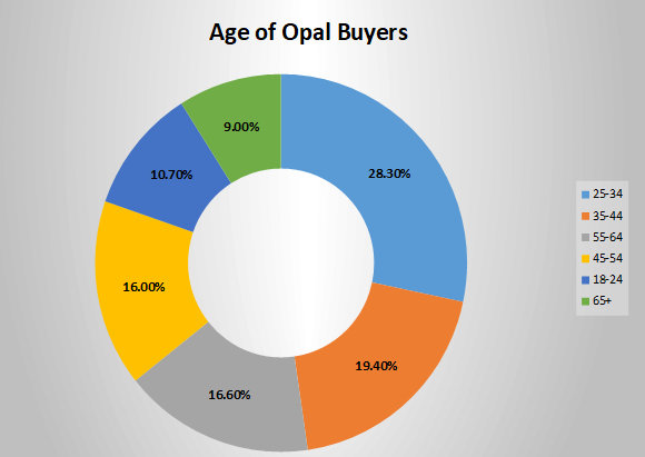 Age of opal buyers April 2018 Opal Auctions
