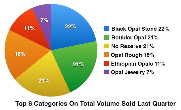 Boulder Opals Sub Categories