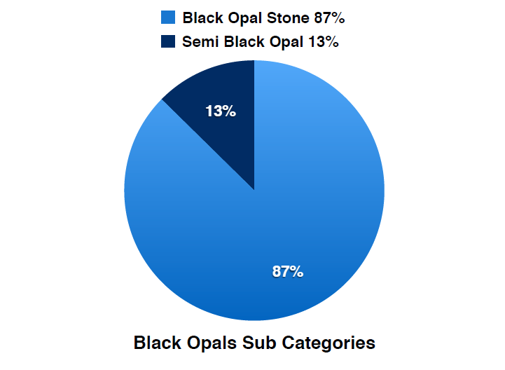 Black Opals Sub Categories Quarterly Report