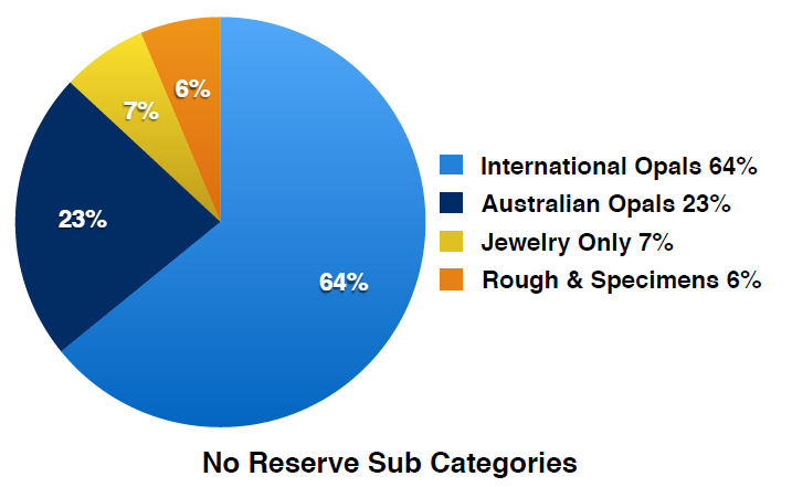 No Reserve Sub Categories Quarterly Report 2018