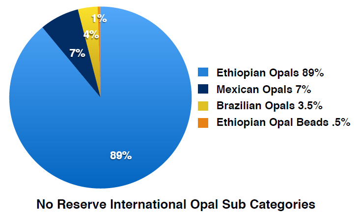 No Reserve International opal sub categories