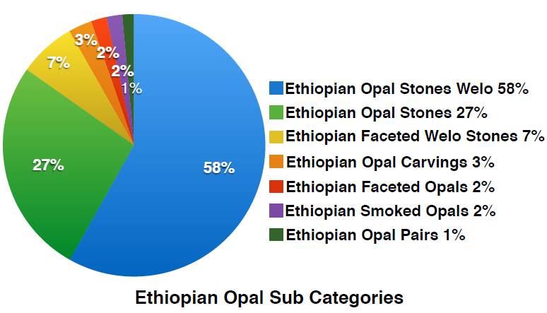 Ethiopian Opal sub categories quarterly report 2018