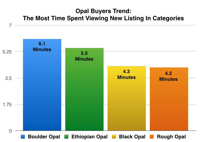opal buyers trend - spent most time viewing