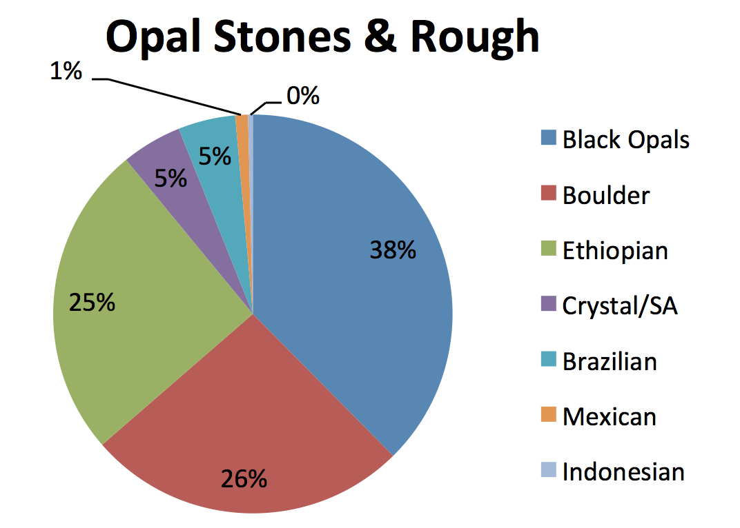 opal trends opal stones and rough 2018
