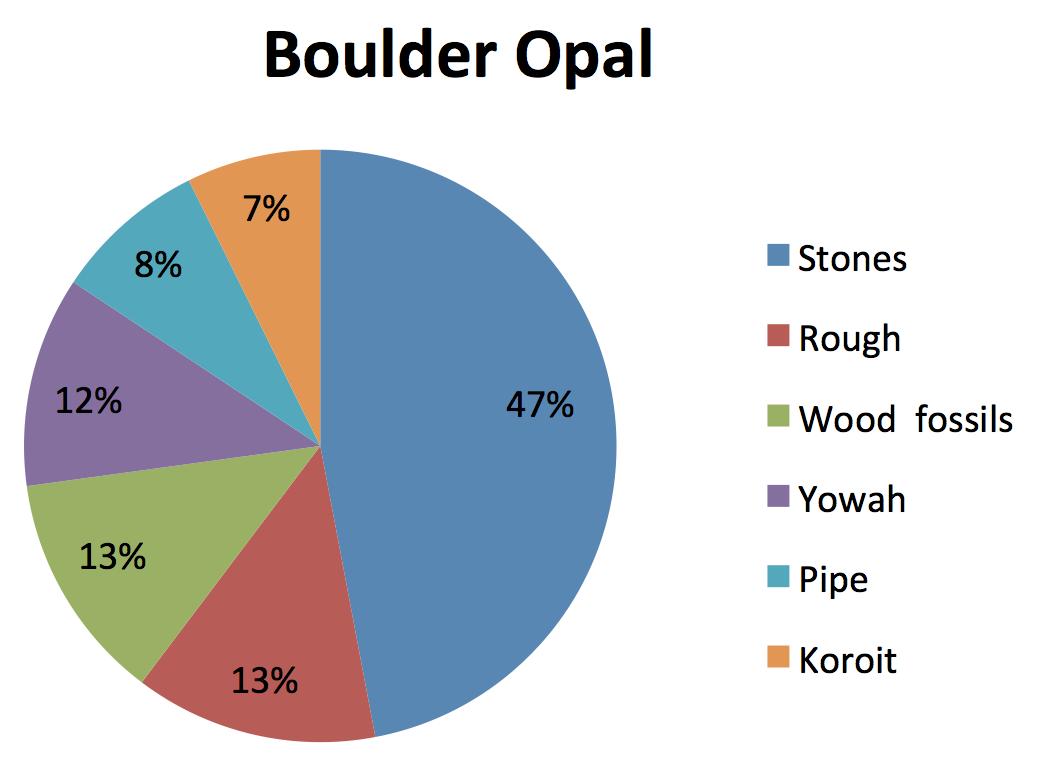 boulder opal trends 2018