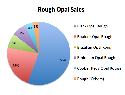rough opal sales march quarter 2019