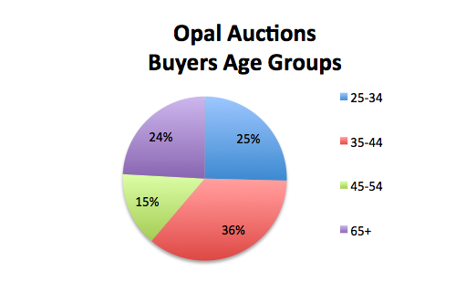 opal auctions buyers age groups trend 2019