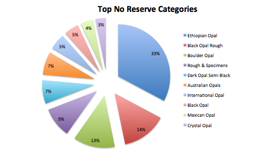 Top no reserve categories July 2019